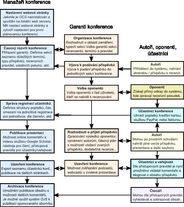 Proces podávání příspěvků, oponentur a publikace v rámci OCS